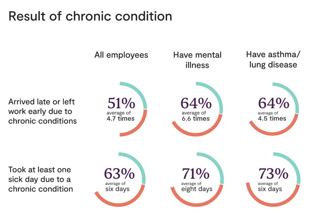Chart talking about chronic condition stats.